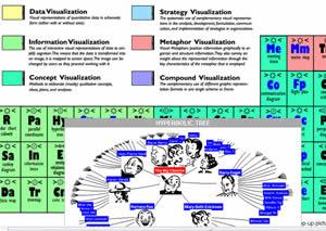 la tabella dei metodi di visualizzazione grafica per il management