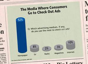 la ricerca per capire quanto influenzano i giornali nell'advertising
