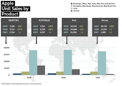 vendite prodotti apple, prodotti più venduti della apple,ipod prodotto più venduto apple