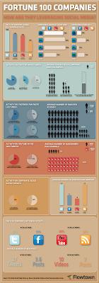 grafico aziende e social network