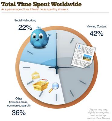 statistihce di come trascorre il tempo online gli utenti del mondo.