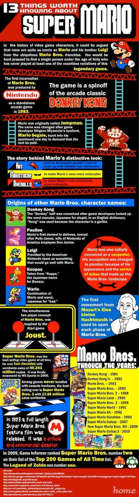 la storia completa di SuperMario della Nintendo. L'eroe dei videogiochi degli anni 80-90 e anche 2000!