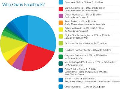 chi sono i proprietari di Facebook, il social network più famoso al mondo