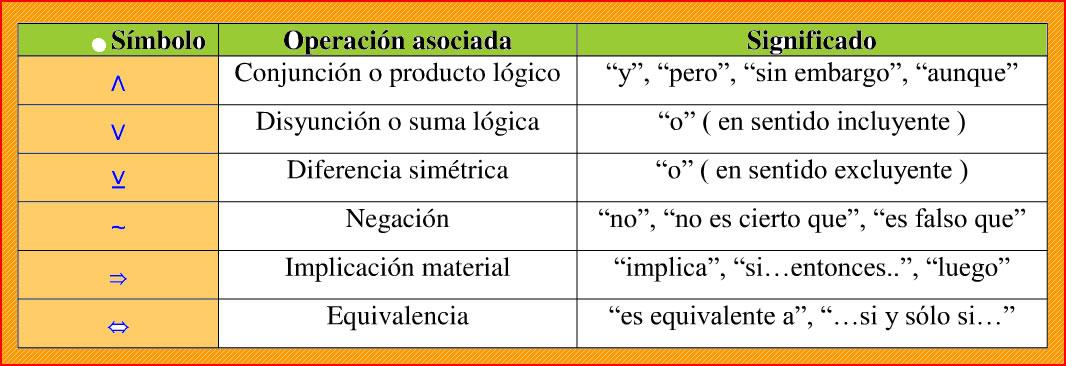 Que Son Los Conectivos Logicos Matematicos