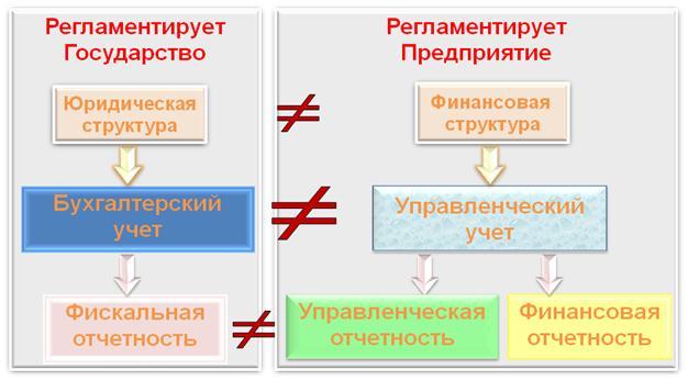Программа Управленческого Учета