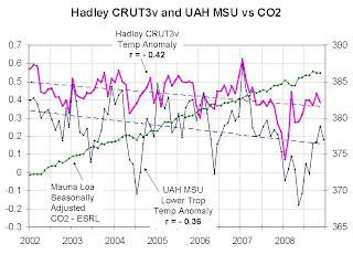 The politics of global warming — Random thoughts TEMPSvsCO2_Dez_2008