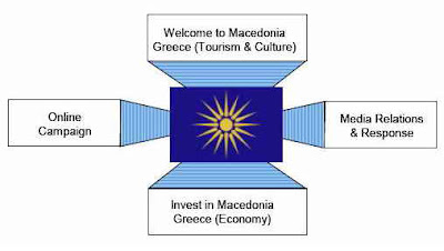 121 Welcome to Macedonia, Greece