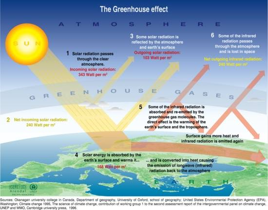 An objectivist individualist blackbody radiation and the consensus the essence of the greenhouse gas hypothesis of global warming is given in this schematic diagram used in the un ipcc report ccuart