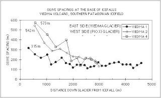 Ogive Graph | Maths Homework