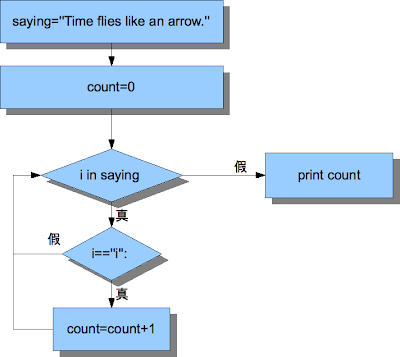 統計英文字串中字母i的流程圖