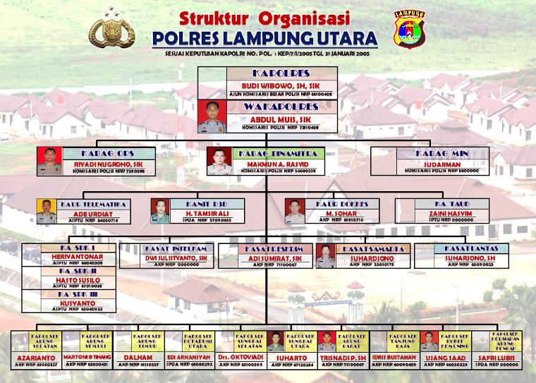 Struktur organisasi Polres Lampung Utara