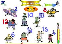Táboa de Multiplicar X 2