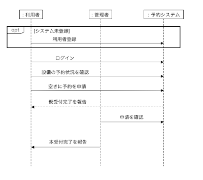 予約者と管理者が異なる場合の予約受付シーケンス図