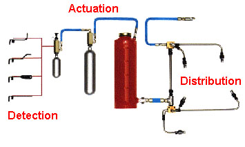 Basic fire fighting system