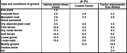 Earthmoving data coal trading blog - Coefficient of rolling friction table ...