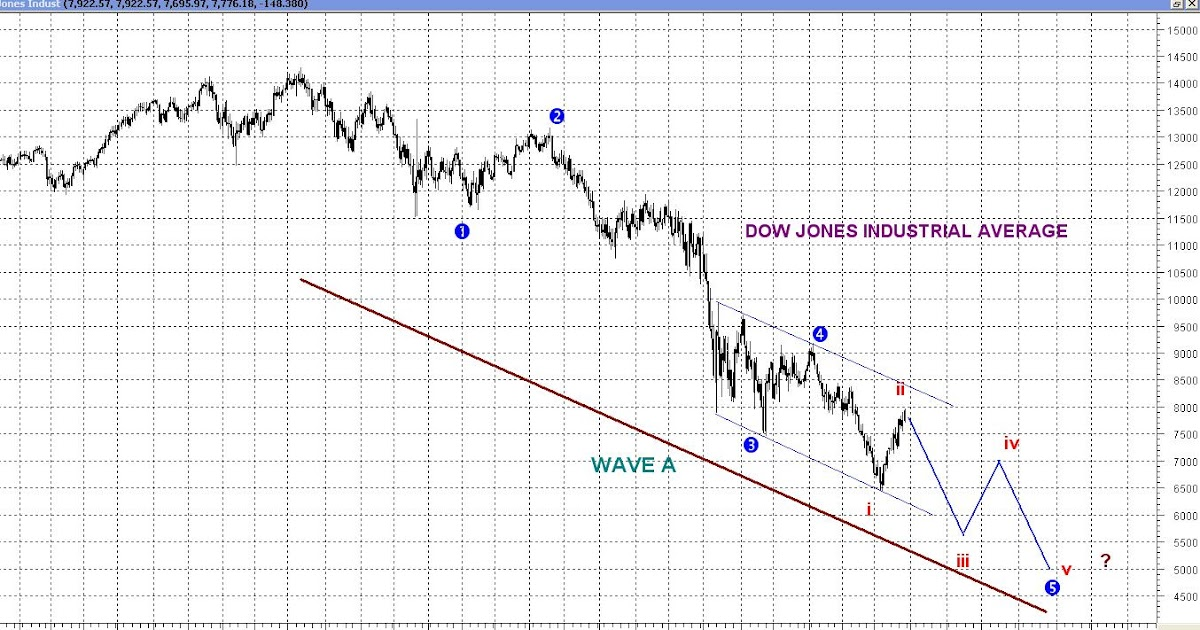 ** Malaysian-Shares Blogspot **: Technical Rebound Or Trend Reversal ? Share Market Bottom Out