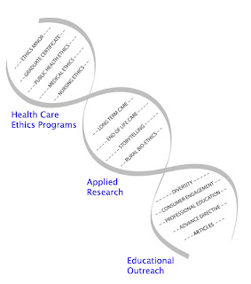 Personal Ethics In Nursing Papers