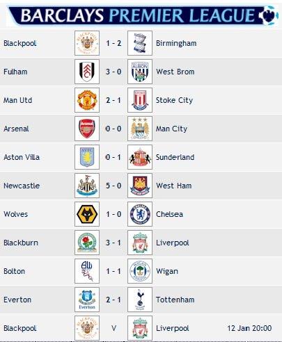 Keputusan penuh Liga Perdana Inggeris 6-1-2011 | BERITA HARIAN ONLINE