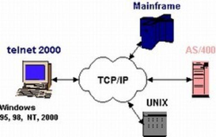 Pengertian Telnet dan Cara Kerjanya