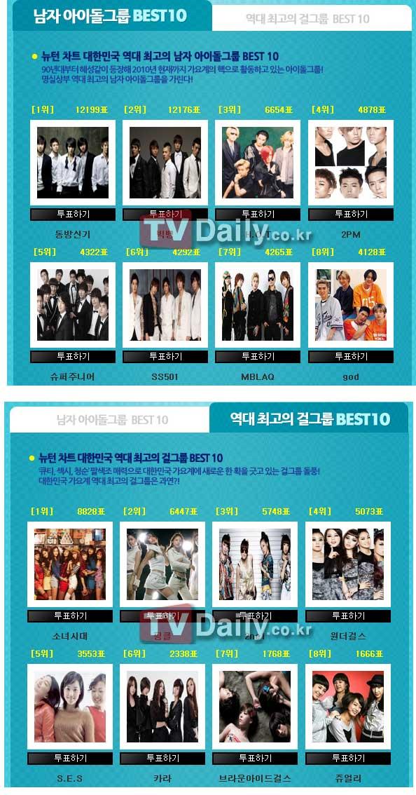 """Los mejores grupos ídolo femeninos y masculinos según """"tvN Newton"""" 20100731_newtonchart_1"""