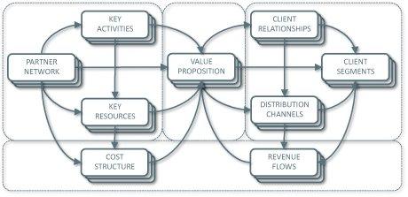 Slik presenterer Alex Osterwalder en forretningsmodell