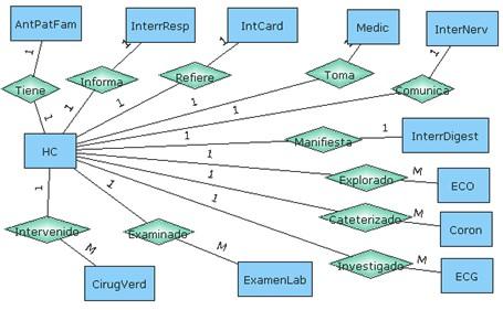 Base de datos modelo de entidad relacion for En una relacion con facebook