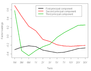 Principal component analysis to yield curve change