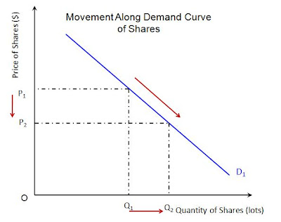 The diagram above indicates how a movement along a demand curve is best