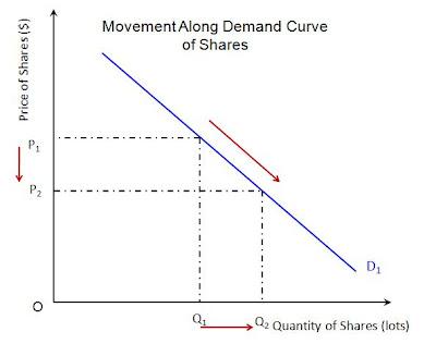 external image movement+demand+curve.jpg