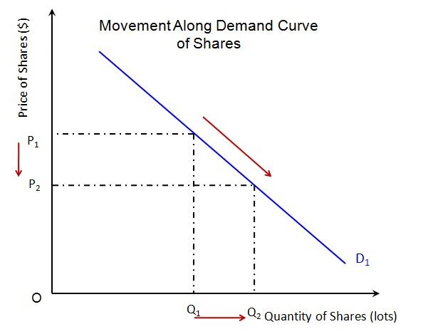 diagram of a movement along and shift of the demand curv On a graph it is represented by a movement along a single demand curve  movement along a single curve, while a shift  demand curves in the same diagram.