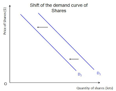 shift from demand curve D1