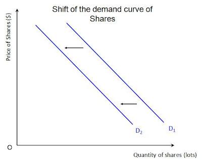 inward shift