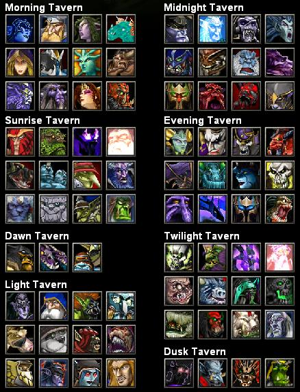 All Dota Heroes Item Build List