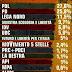 """Sondaggio Ipsos per """"Ballarò"""" sulle intenzioni di voto degli italiani"""