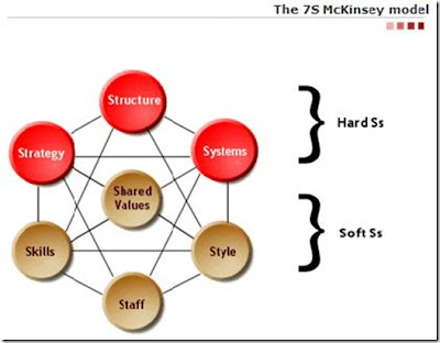 kotter and schlesinger versus mckinsey 7s model Disadvantages of the kotter change theory van der mije, netherlands kotter's model is an excellent and proven change p top - down versus cyclical approach.