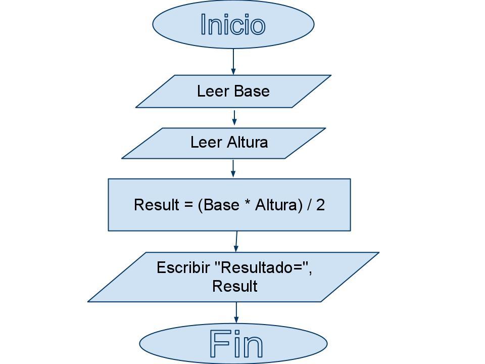 PROGRAMACIÓN ESTRUCTURADA (MOD1-SUB1): DIAGRAMAS DE FLUJO DE DATOS