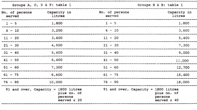 Table 1: Minimum required capacity of septic tanks