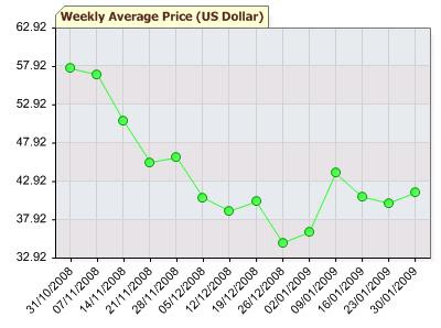 petroleum weekly average price