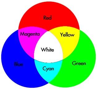 gambar dibawah adalah mengenai campuran warna asas