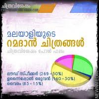 Chithravishesham Poll Analysis: Ramadan Films released in Keralam.