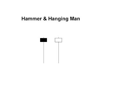 Forex hammer hanging man