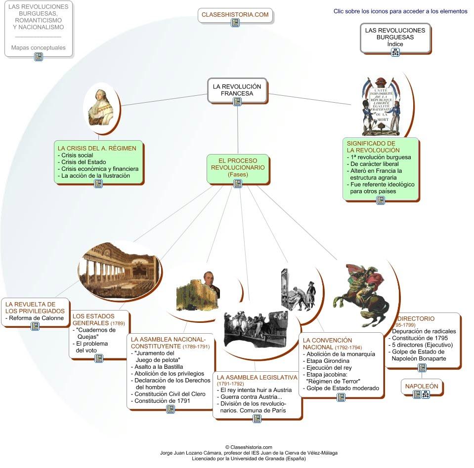Revolucion francesa for Caracteristicas de los contemporaneos