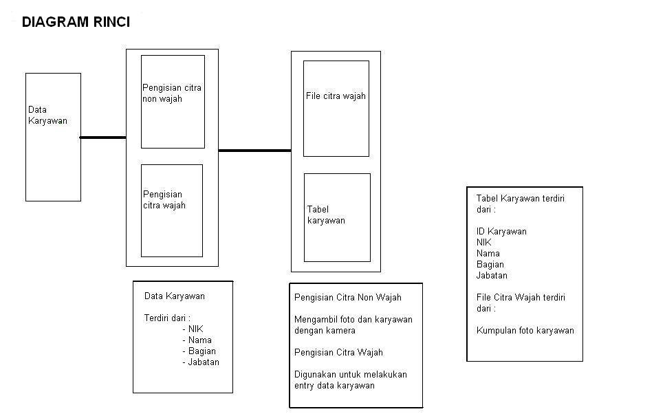 Tugas eka outline spesifikasi desain langkah terakhir adalah membuat diagram rinci ini adalah tahap terakhir dalam hipo ccuart Gallery