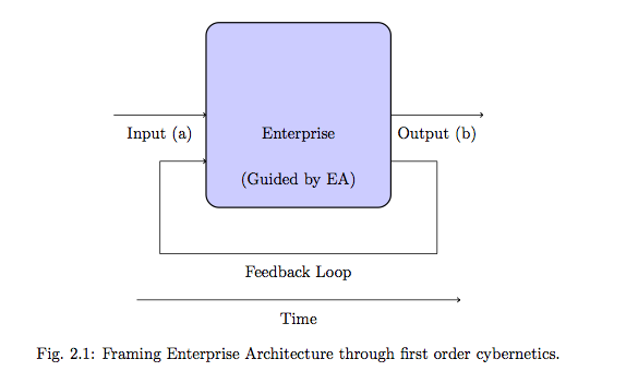 Thinking enterprise enterprise ontology practice the above is a compressed png version so it does not look as nice as on my high quality pdf publication from latex it took me half a day to really get ccuart Gallery