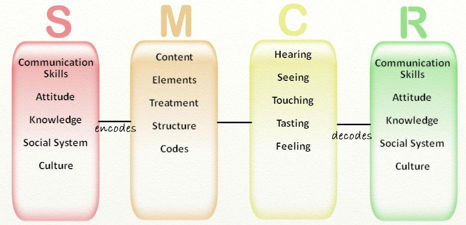 different new forms of communications also convey gender difference in it Traditional forms of communication can also be multichannel communication approaches can also help in identifying they will face a new form of.