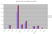 January 2007 to January 2008 Hybrid Car Sales