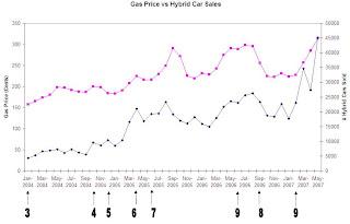 gas prices vs hybrid car sales