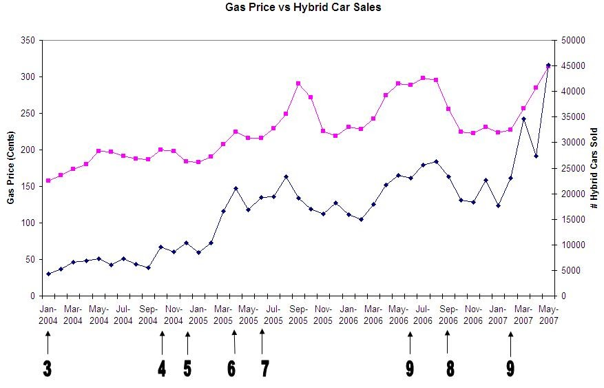 The Correlation Between Hybrid Cars and Gas Prices ...