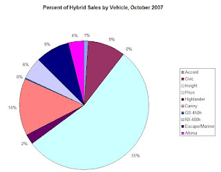 Percent Hybrid Car Sales, October 2007