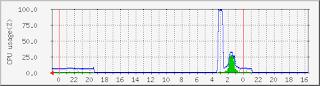 グラフ0の画像